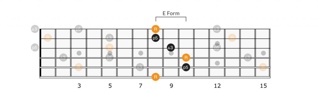 CAGED E form chord full neck