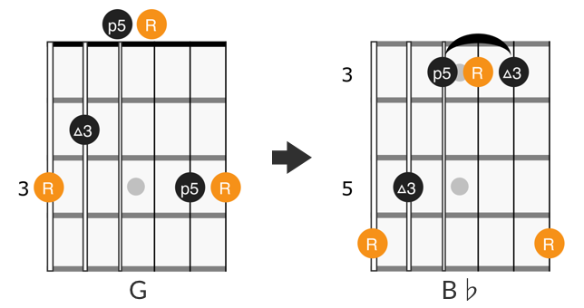 CAGED G form barre chord