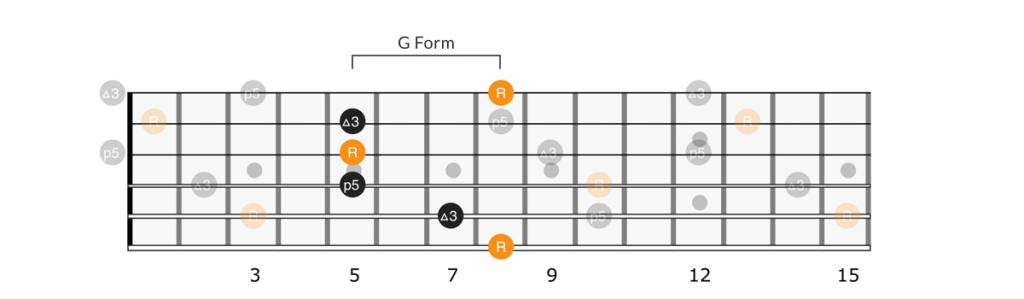 CAGED G form chord full neck