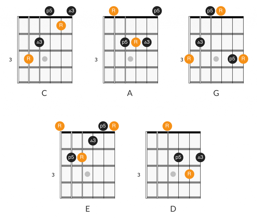 CAGED system open chord shapes