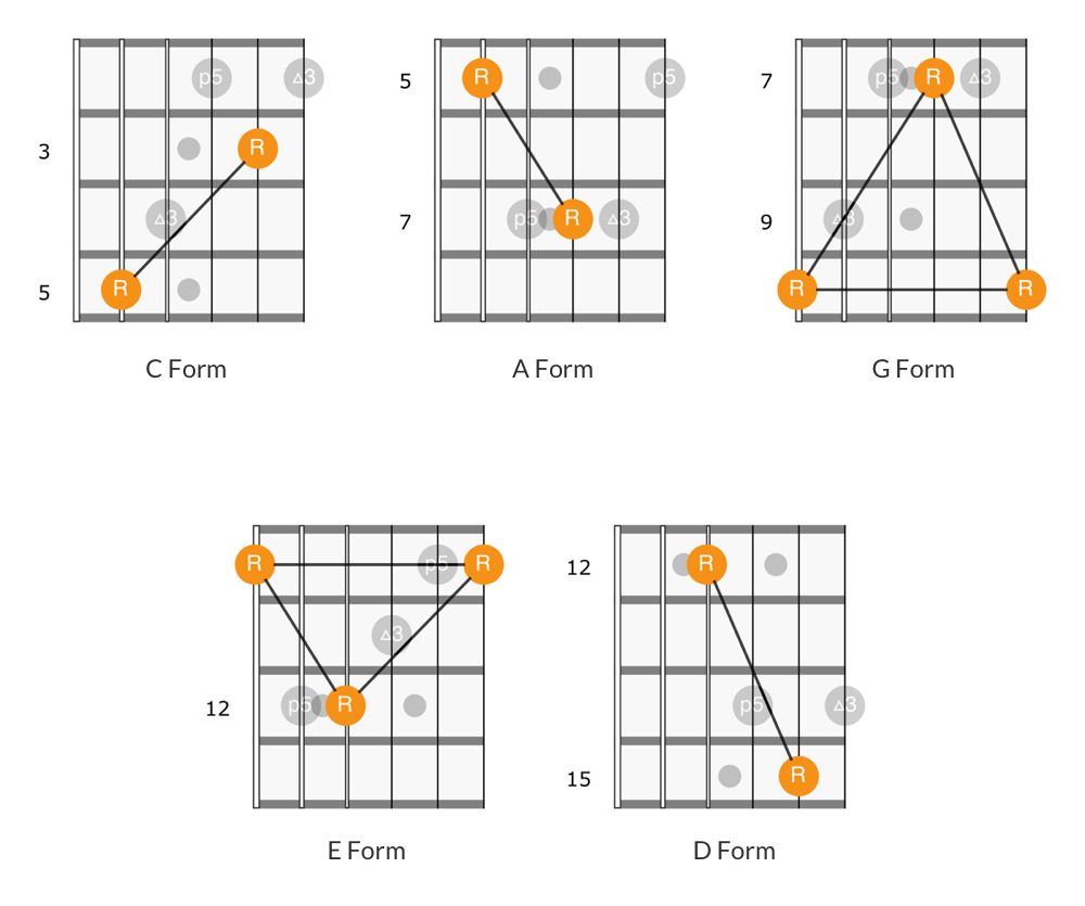 Root note patterns for CAGED chord forms