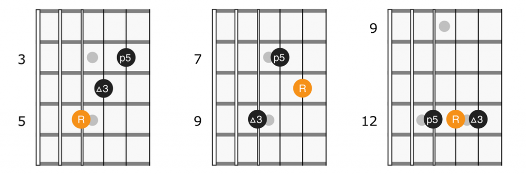 Major triads on strings 2 3 4 of the guitar