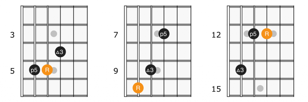 Major triads on strings 3 4 5 of the guitar