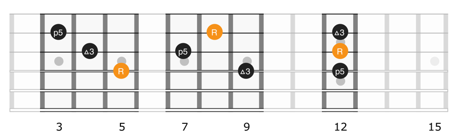 Triads shapes on strings 2, 3, 4