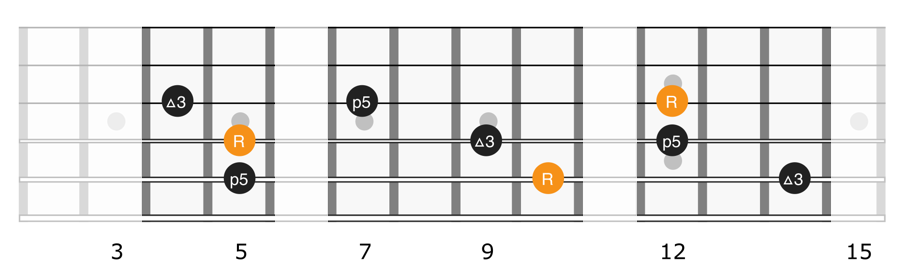 Triads shapes on strings 3, 4, 5