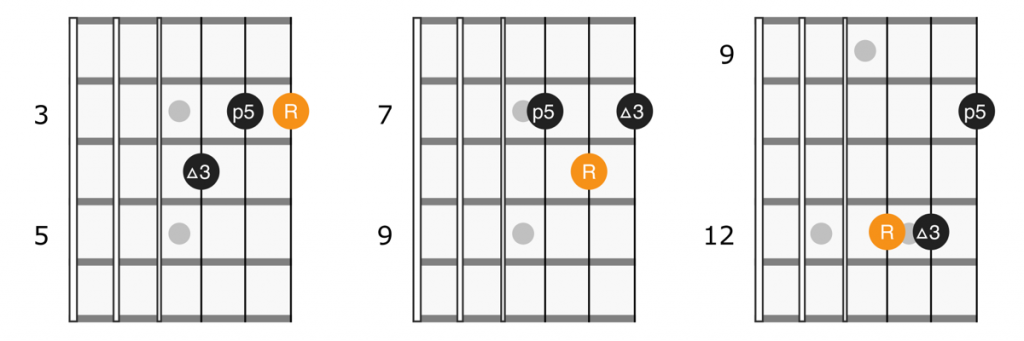 Major triads on strings 1 2 3 of the guitar