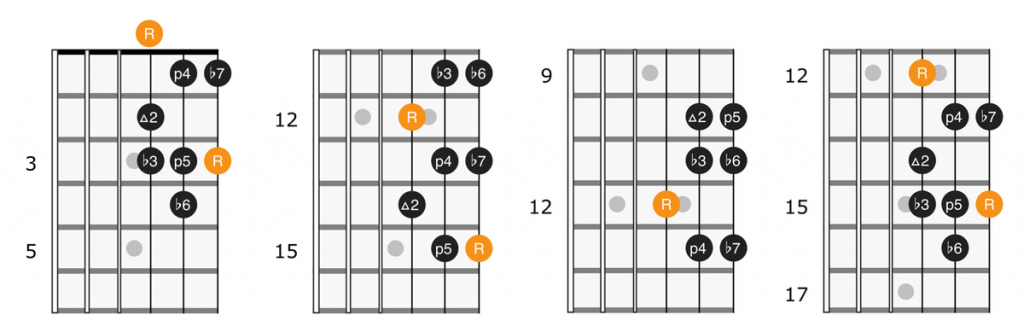 Single octave minor scale patterns with root on the 3rd string