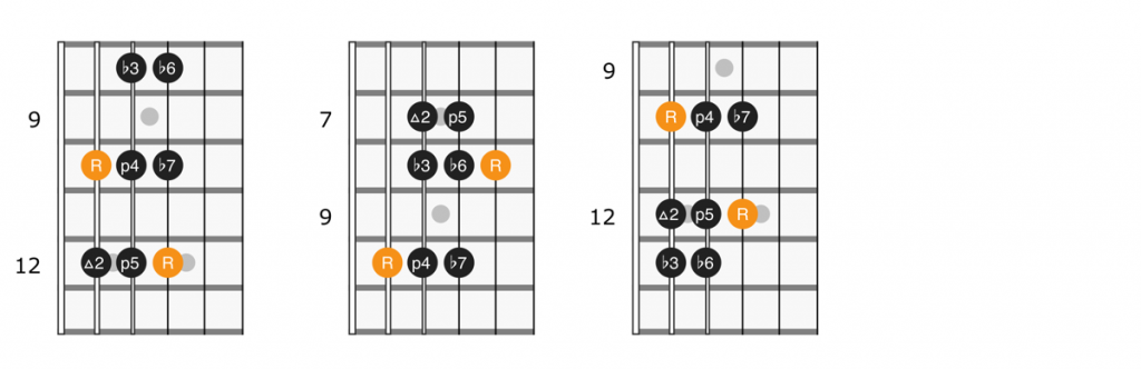 Single octave minor scale patterns with root on the 5th string