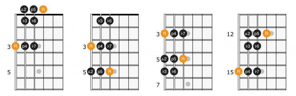 Single octave minor scale patterns with root on the 6th string