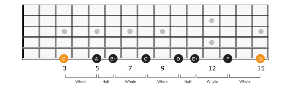 Minor scale whole step half step pattern on guitar fretboard