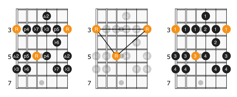 Natural minor scale position 1 notes and fingerings