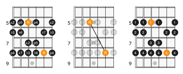 Fretboard diagram of notes and fingerings for position 2 of the minor scale