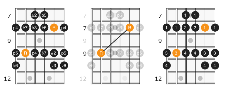 Fretboard diagram for position 3 of the natural minor scale