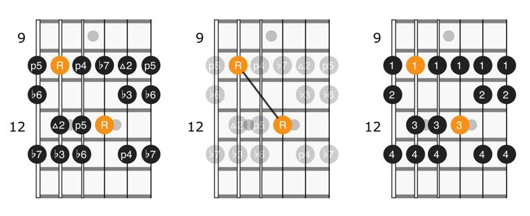 Natural minor scale position 4 fretboard diagram