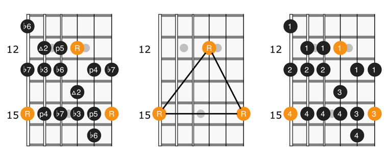 Fretboard diagram for position 5 of the natural minor scale