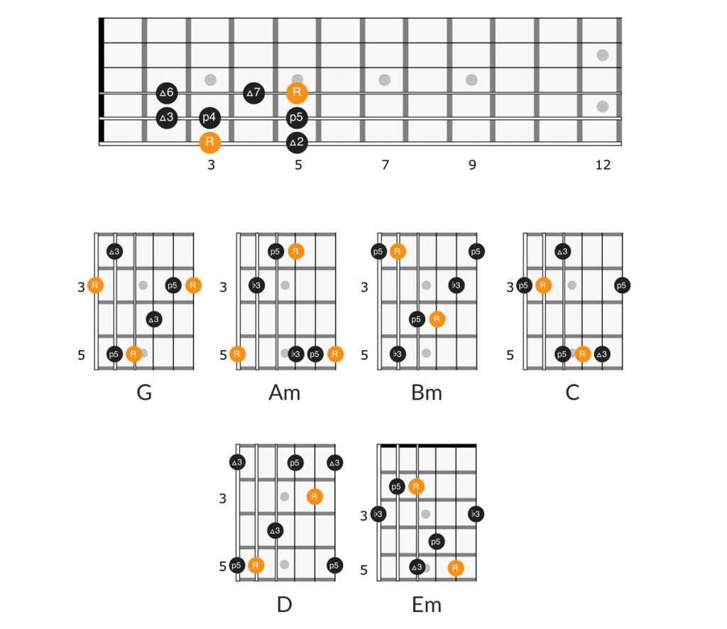 G scale arpeggios in the E form position, position 1 of the scale