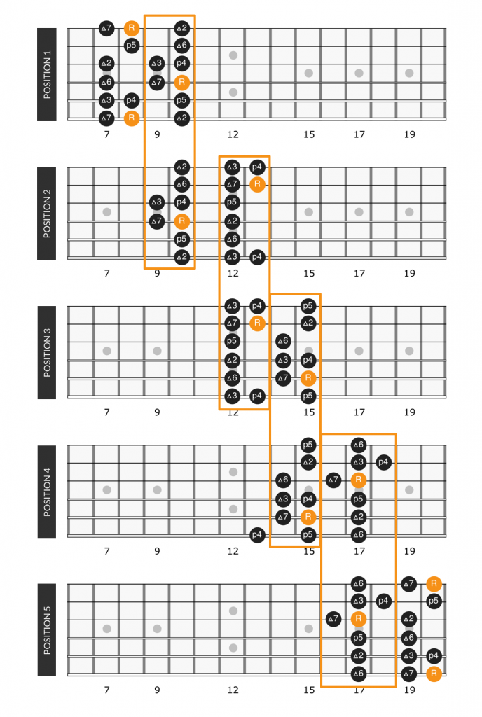 C major scale positions connected