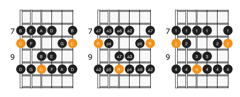 Diagram of the first position of C major scale