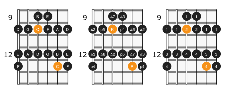 Diagram of the second position of C major scale