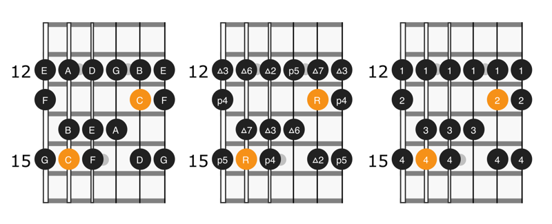 Diagram of the third position of C major scale