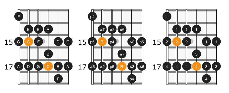 Diagram of the fourth position of C major scale