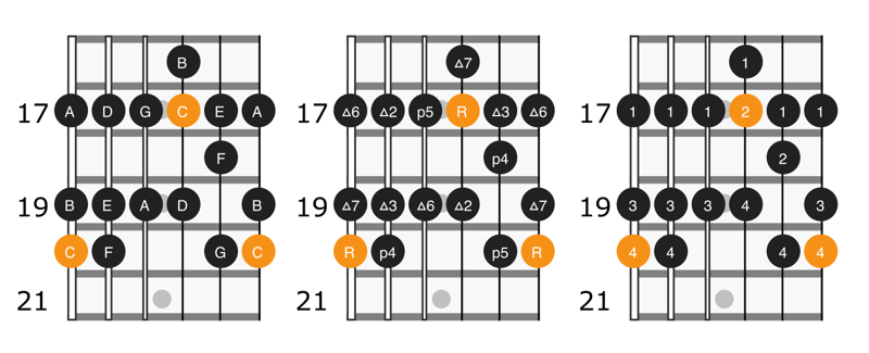 Diagram of the fifth position of C major scale