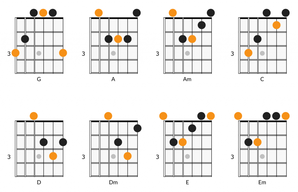 8 easy guitar chords for beginners