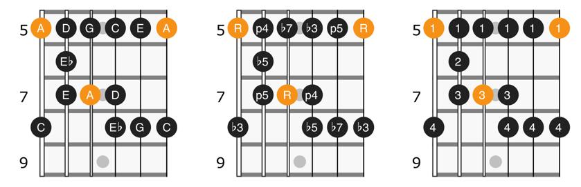 A minor blues scale position 1 diagram