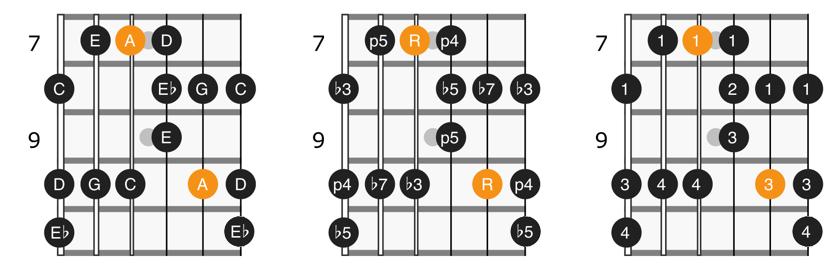 A minor blues scale position 2 diagram