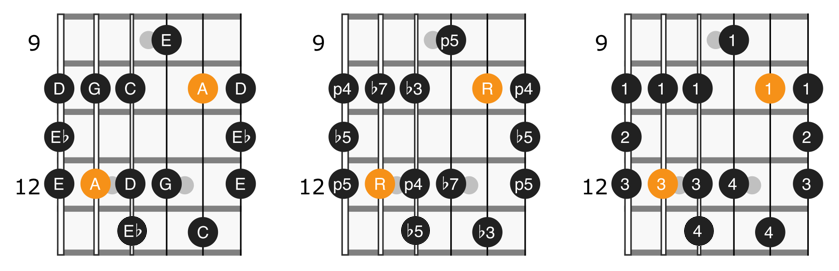 A minor blues scale position 3 diagram