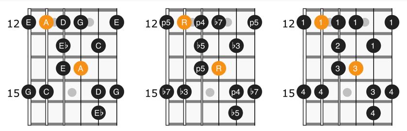 A minor blues scale position 4 diagram