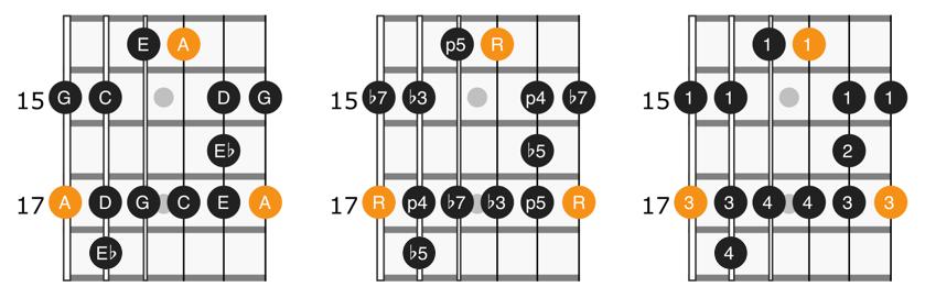 A minor blues scale position 5 diagram