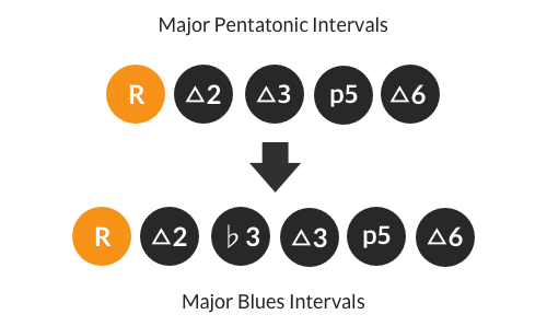 Major blues scale intervals