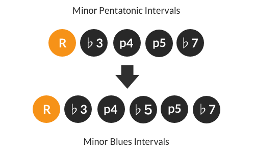 Minor blues scale intervals
