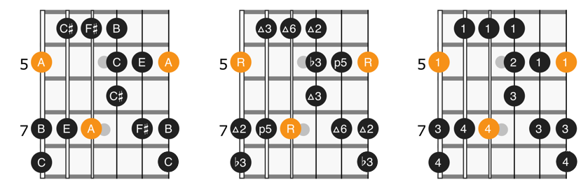 A major blues scale position 1 diagram