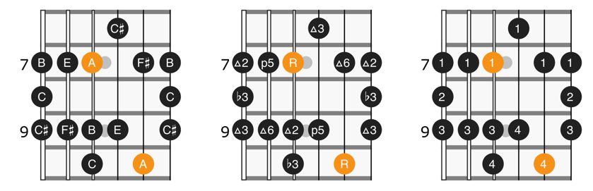 A major blues scale position 2 diagram