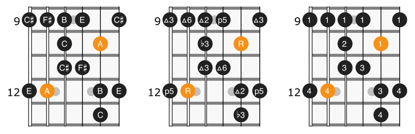 A major blues scale position 3 diagram