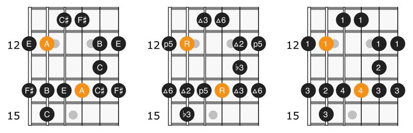 A major blues scale position 4 diagram