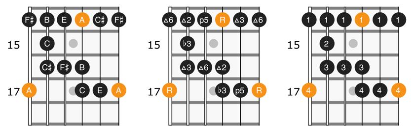 A major blues scale position 5 diagram