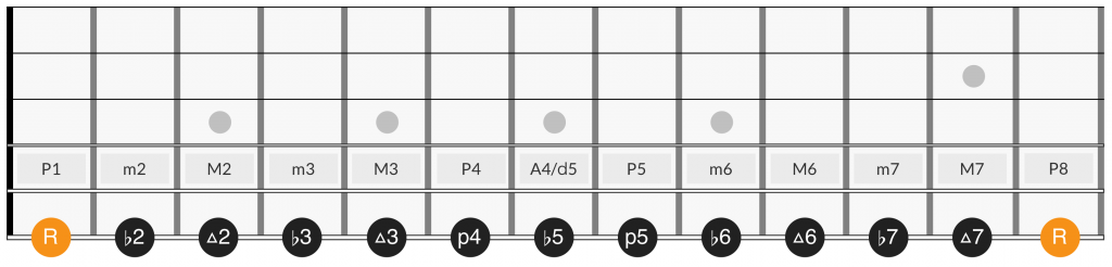 Fretboard diagram of chromatic scale intervals