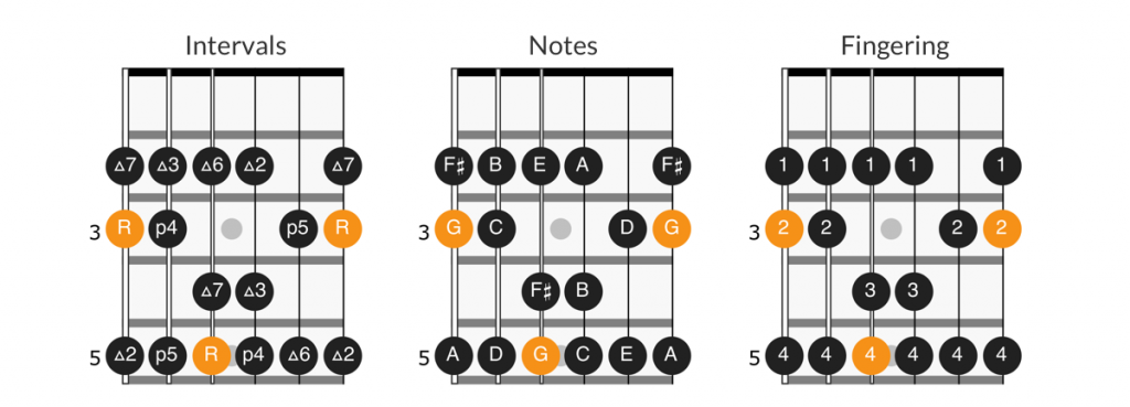 Interval, note, and finger notation on fretboard diagram