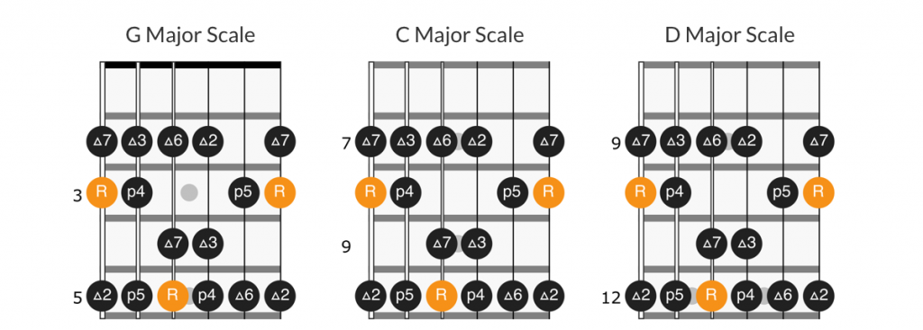 Transposing scales on scale diagram using intervals