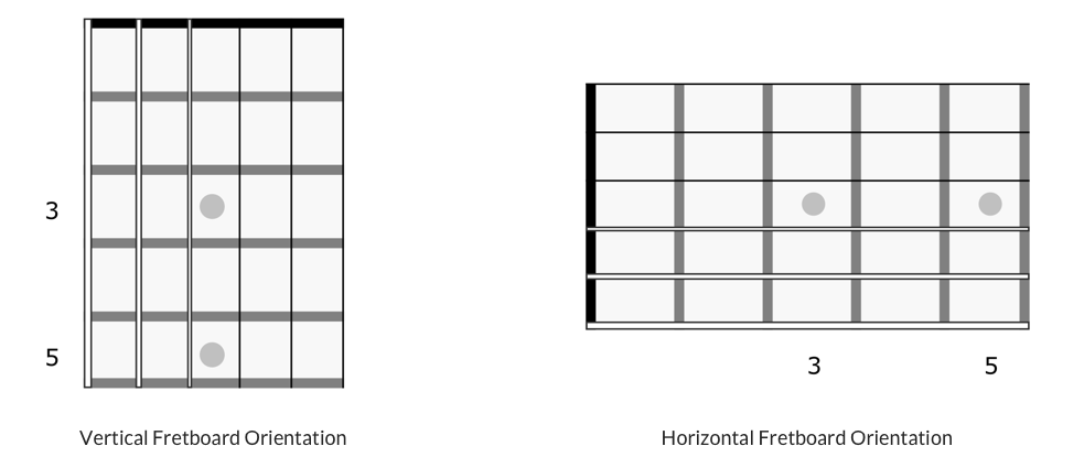Scale diagram orientations