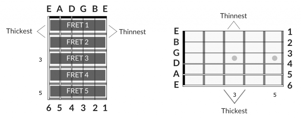 Fretboard diagram strings and frets