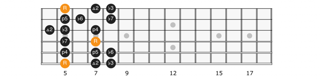 A minor scale position 1 diagram