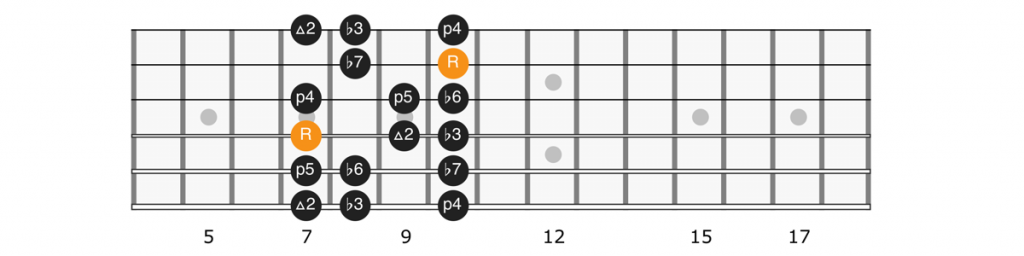 A minor scale position 2 diagram