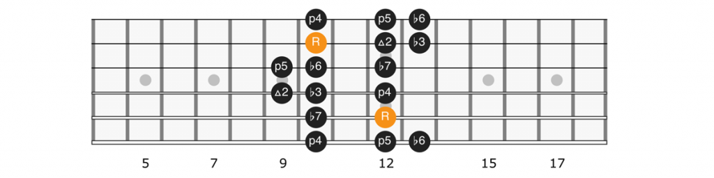 A minor scale position 3 diagram