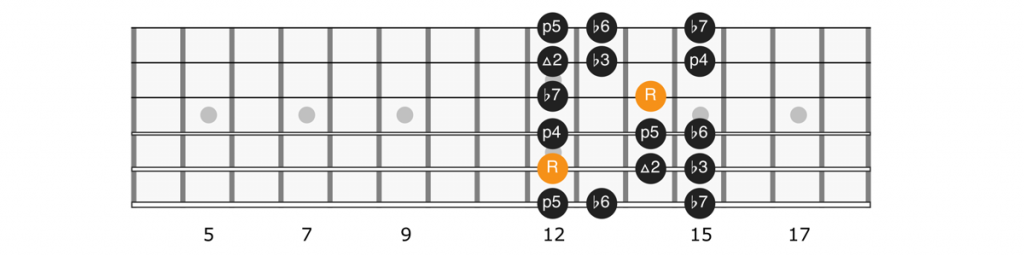 A minor scale position 4 diagram