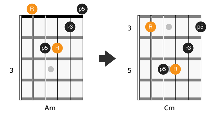 CAGED A minor chord shape