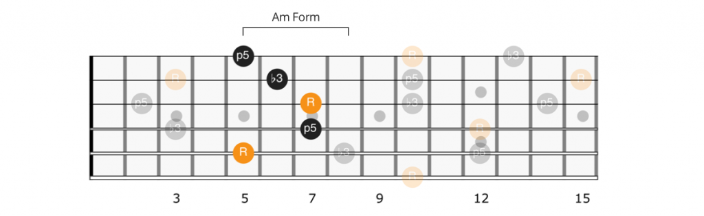 CAGED A minor form Dm chord